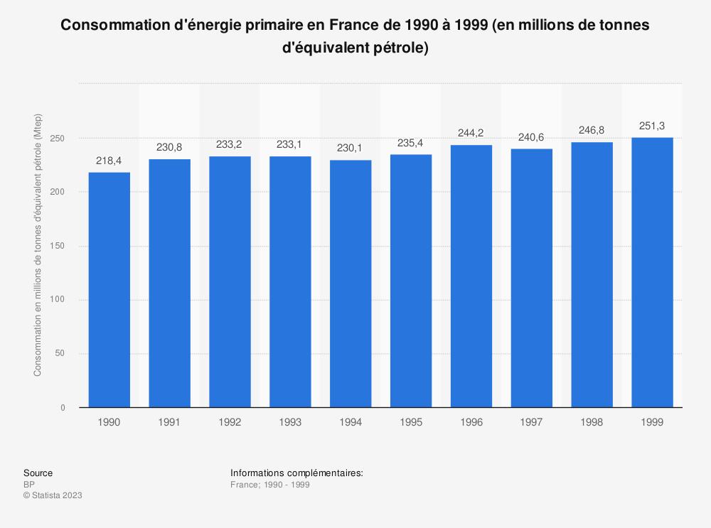 Statistique: Consommation d'énergie primaire en France de 1990 à 1999 (en millions de tonnes d'équivalent pétrole) | Statista
