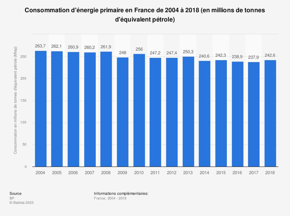 Statistique: Consommation d'énergie primaire en France de 2004 à 2018 (en millions de tonnes d'équivalent pétrole) | Statista