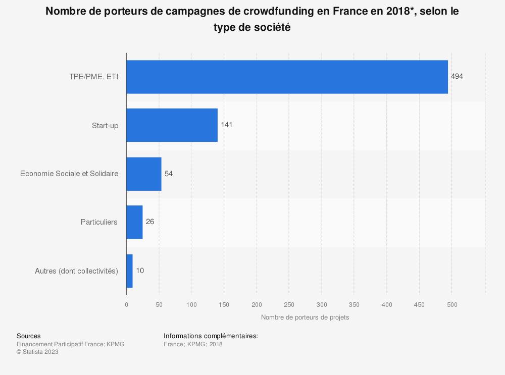 Statistique: Nombre de porteurs de campagnes de crowdfunding en France en 2018*, selon le type de société | Statista