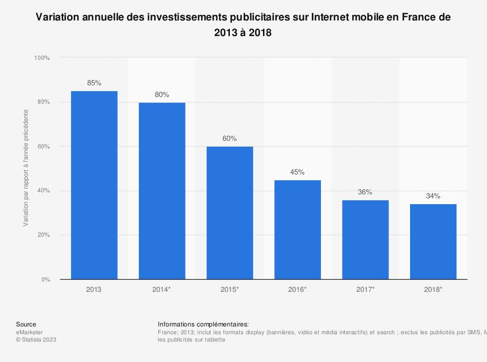 Statistique: Variation annuelle des investissements publicitaires sur Internet mobile en France de 2013 à 2018 | Statista