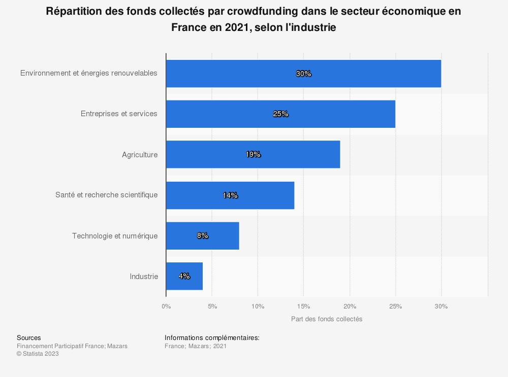 Statistique: Répartition des fonds collectés par crowdfunding dans le secteur économique en France en 2018, selon l'industrie | Statista