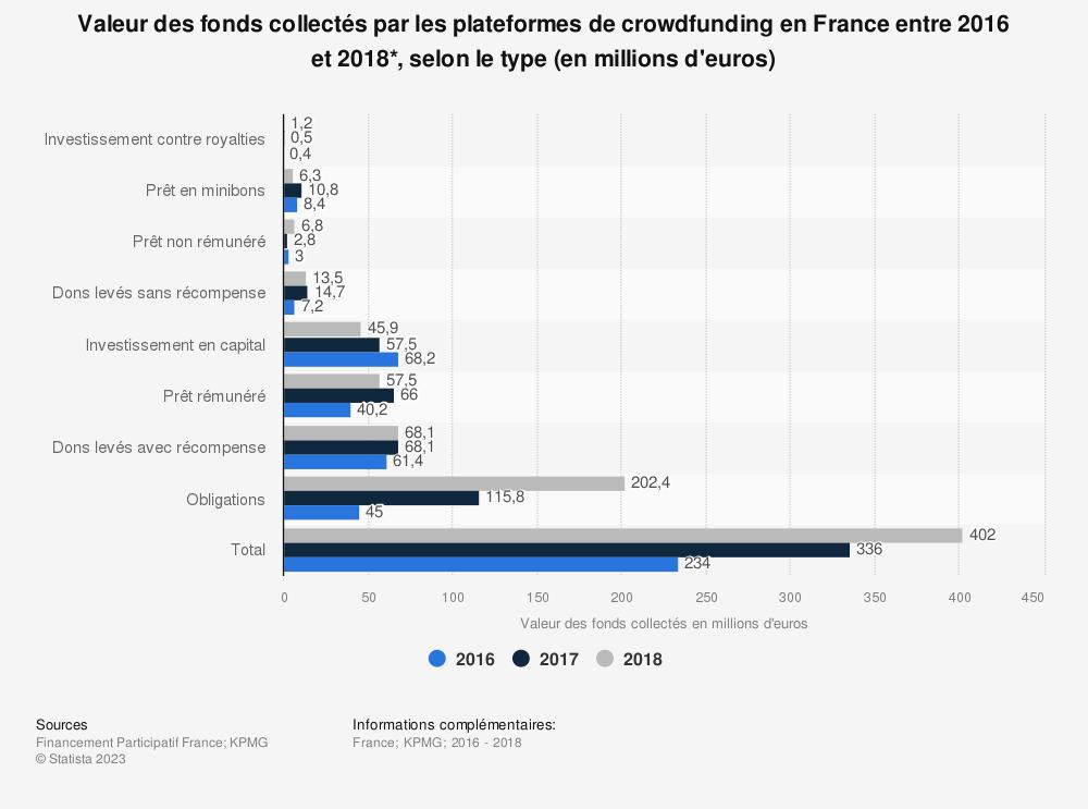 Statistique: Valeur des fonds collectés par les plateformes de crowdfunding en France entre 2016 et 2018*, selon le type (en millions d'euros) | Statista