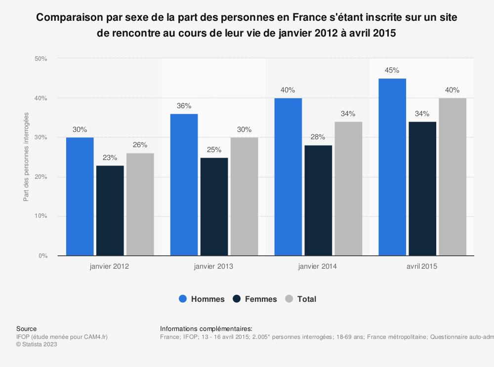 Statistique: Comparaison par sexe de la part des personnes en France s'étant inscrite sur un site de rencontre au cours de leur vie de janvier 2012 à avril 2015 | Statista
