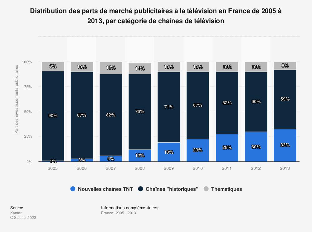 Statistique: Distribution des parts de marché publicitaires à la télévision en France de 2005 à 2013, par catégorie de chaînes de télévision | Statista