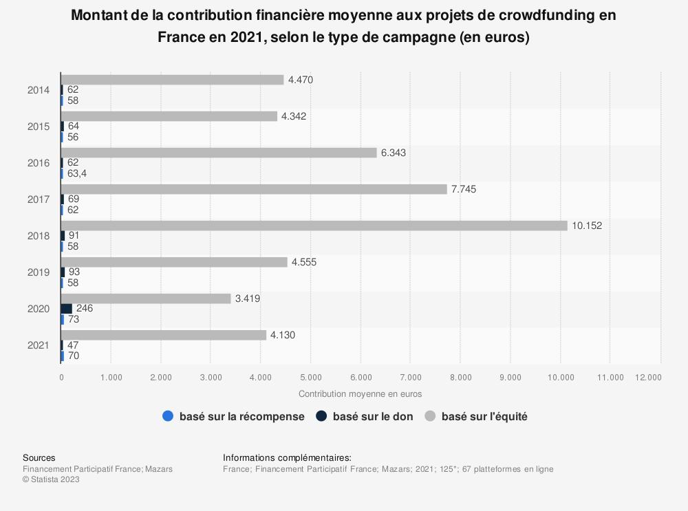 Statistique: Montant de la contribution financière moyenne aux projets de crowdfunding en France en 2018, selon le type de campagne (en euros) | Statista