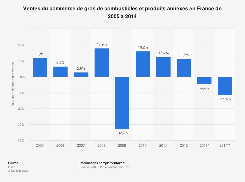 Statistique: Ventes du commerce de gros de combustibles et produits annexes en France de 2005 à 2014 | Statista