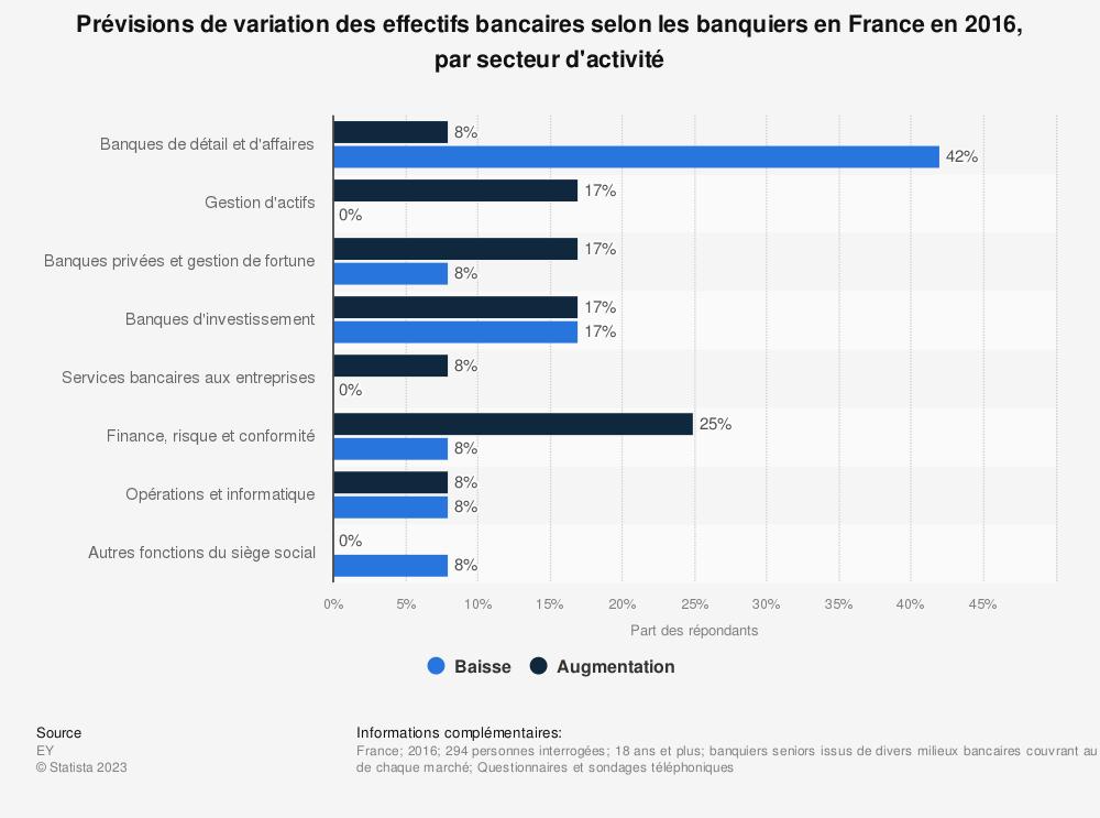 Statistique: Prévisions de variation des effectifs bancaires selon les banquiers en France en 2016, par secteur d'activité | Statista
