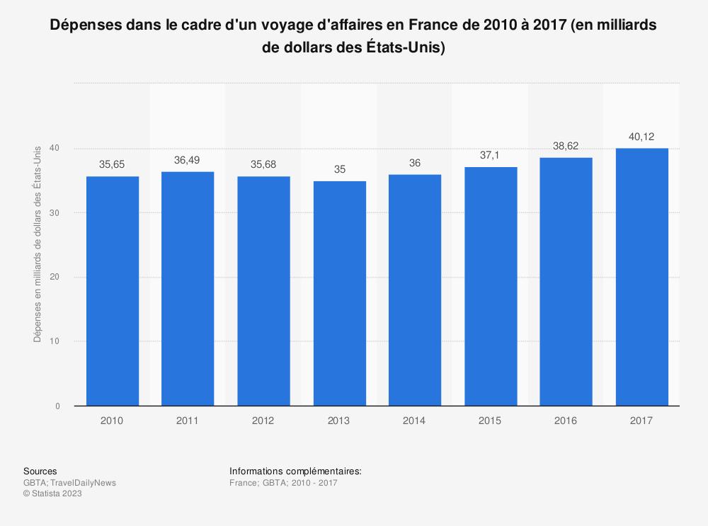 Statistique: Dépenses dans le cadre d'un voyage d'affaires en France de 2010 à 2017 (en milliards de dollars des États-Unis) | Statista