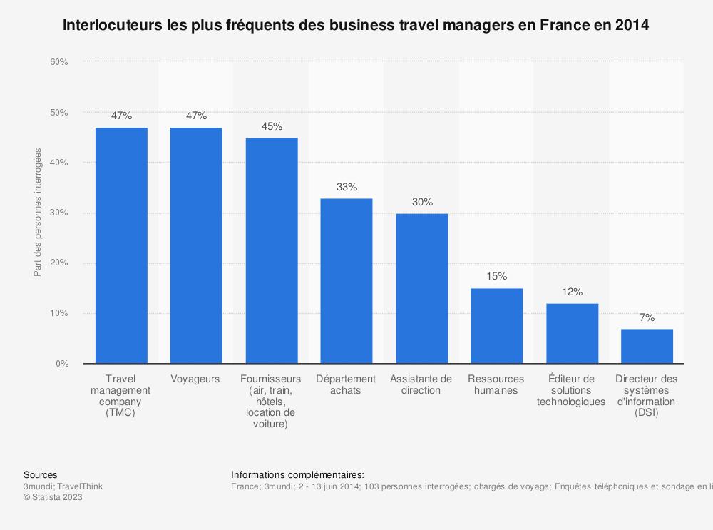 Statistique: Interlocuteurs les plus fréquents des business travel managers en France en 2014 | Statista