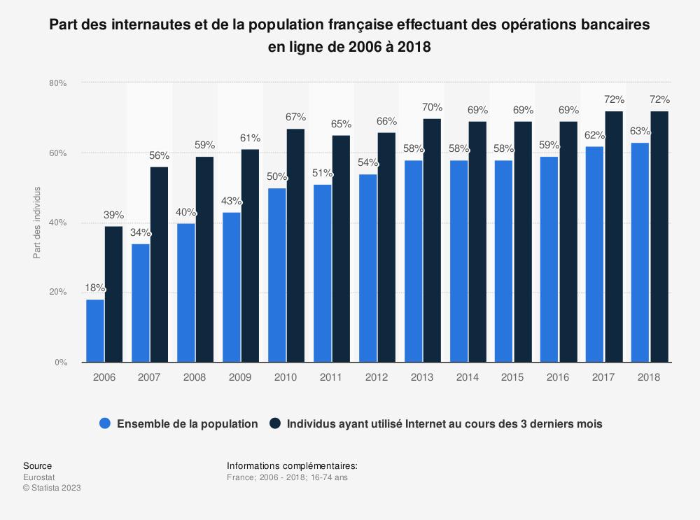 Statistique: Part des internautes et de la population française effectuant des opérations bancaires en ligne de 2006 à 2018 | Statista