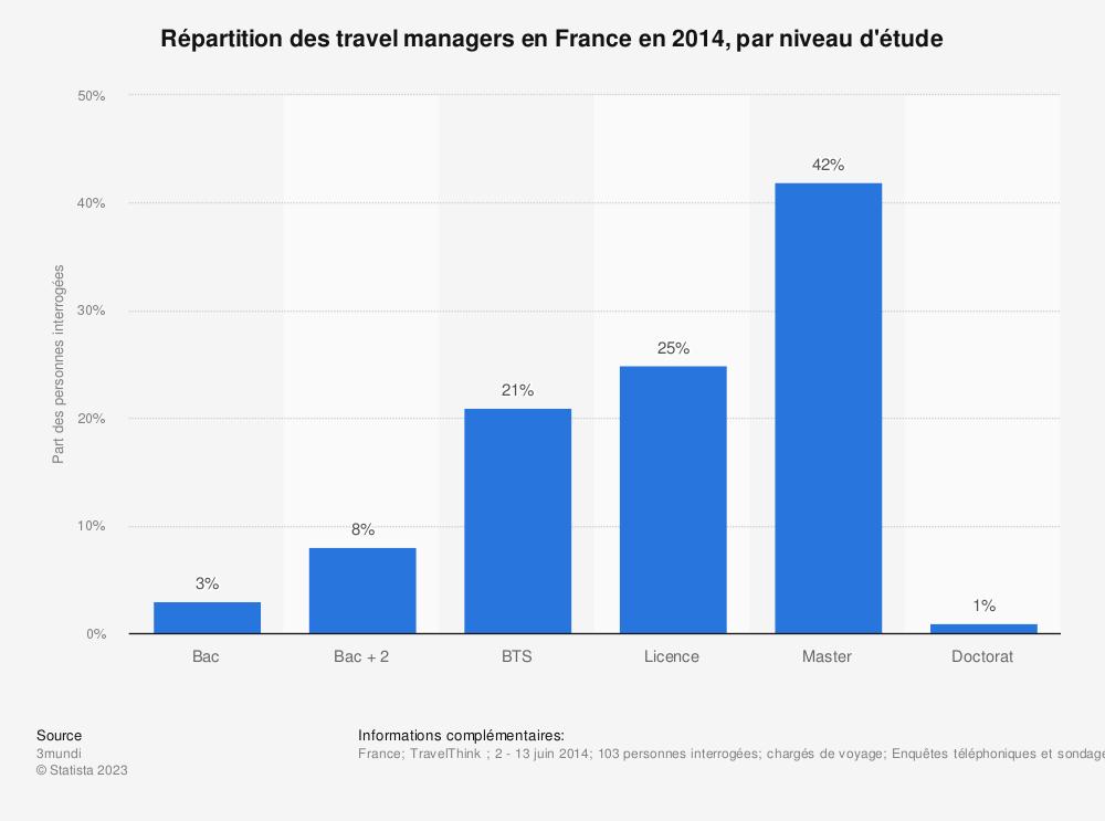 Statistique: Répartition des travel managers en France en 2014, par niveau d'étude | Statista