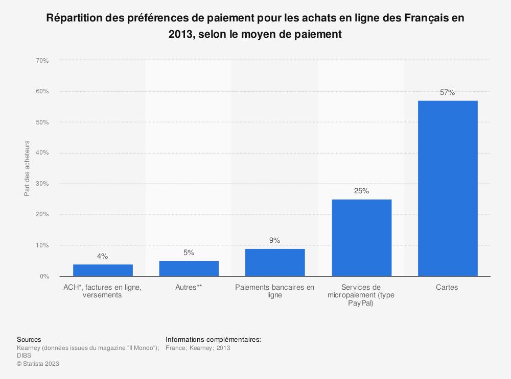 Statistique: Répartition des préférences de paiement pour les achats en ligne des Français en 2013, selon le moyen de paiement | Statista