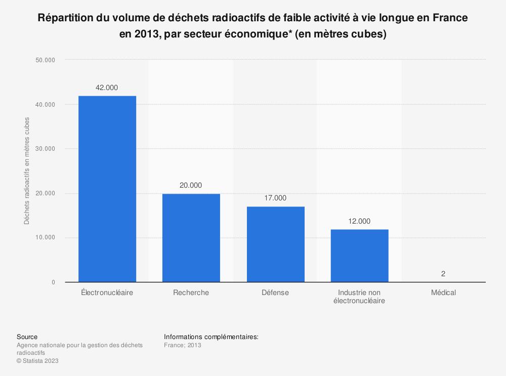 Statistique: Répartition du volume de déchets radioactifs de faible activité à vie longue en France en 2013, par secteur économique* (en mètres cubes) | Statista