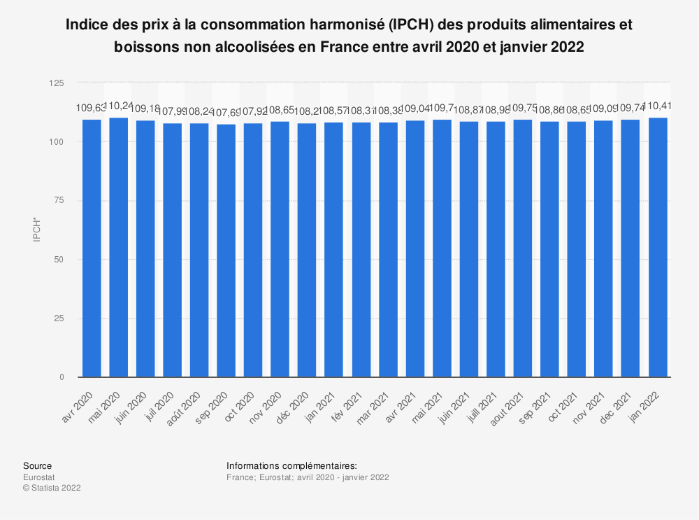 Statistique: Indice des prix à la consommation harmonisé (IPCH) des produits alimentaires et boissons non alcoolisées en France de décembre 2018 à décembre 2019* | Statista