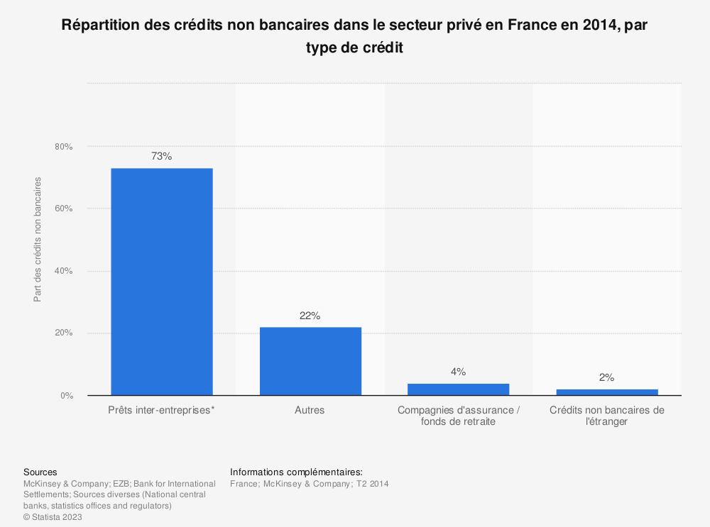 Statistique: Répartition des crédits non bancaires dans le secteur privé en France en 2014, par type de crédit | Statista