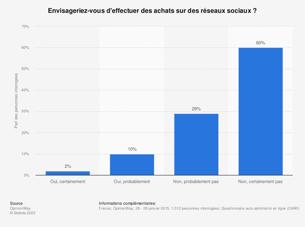 Statistique: Envisageriez-vous d'effectuer des achats sur des réseaux sociaux? | Statista