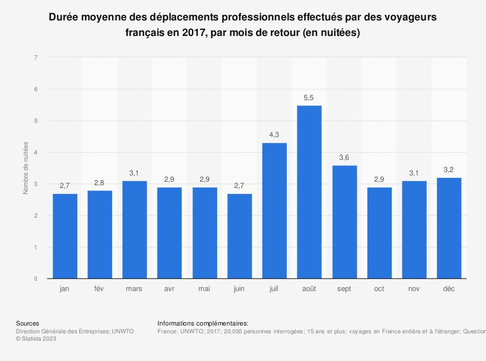 Statistique: Durée moyenne des déplacements professionnels effectués par des voyageurs français en 2017, par mois de retour (en nuitées) | Statista