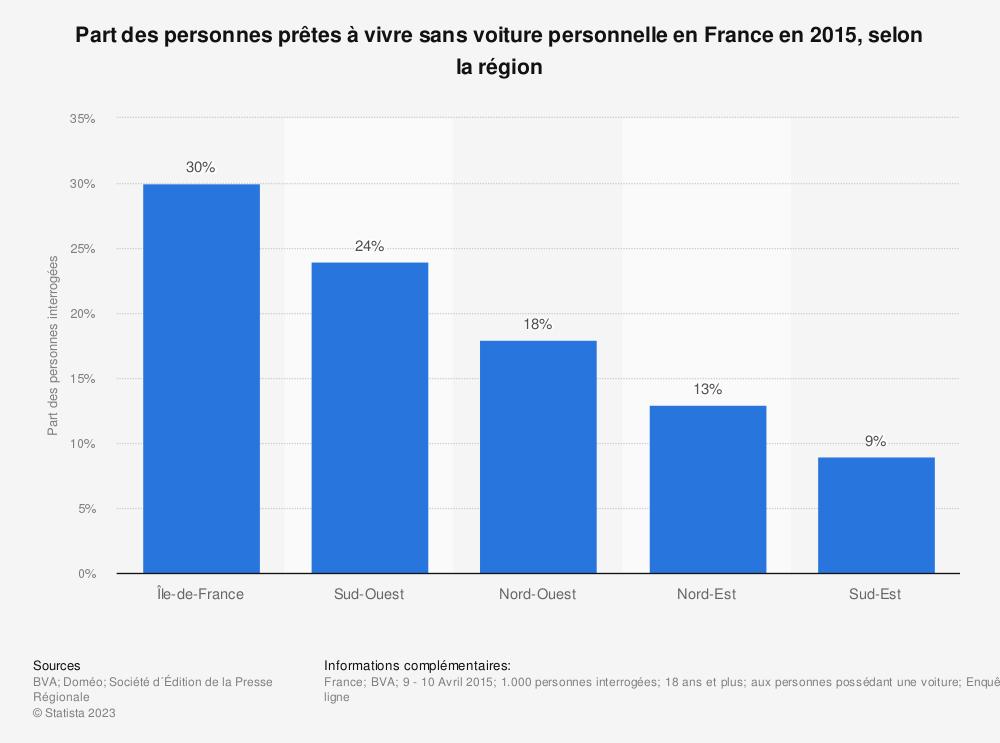 Statistique: Part des personnes prêtes à vivre sans voiture personnelle en France en 2015, selon la région | Statista