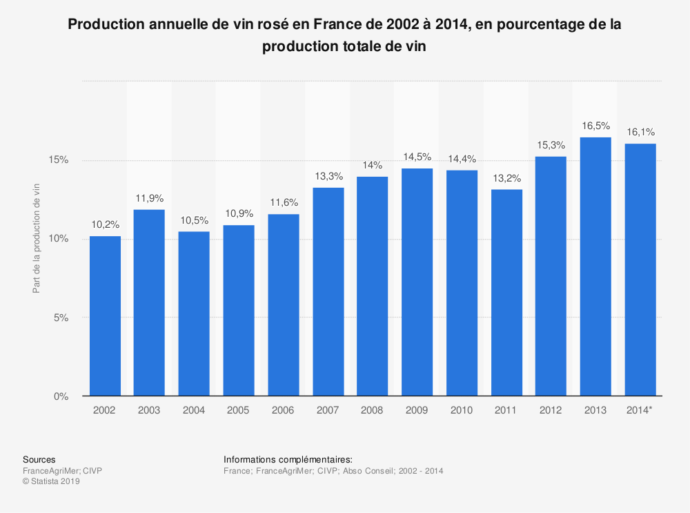Statistique: Production annuelle de vin rosé en France de 2002 à 2014, en pourcentage de la production totale de vin | Statista