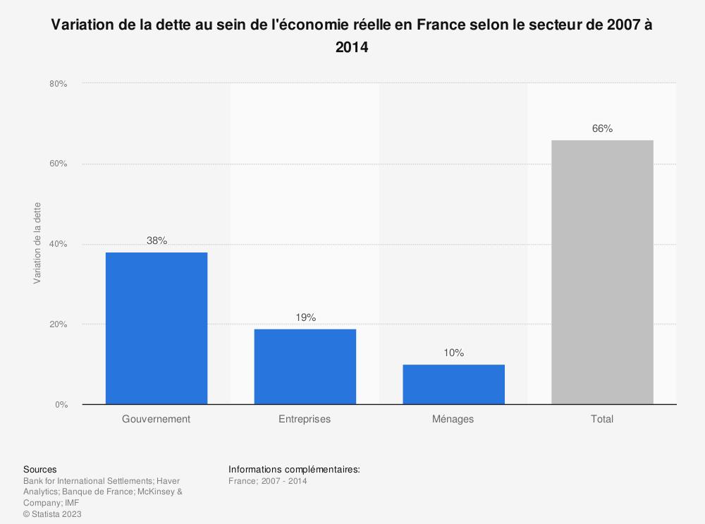 Statistique: Variation de la dette au sein de l'économie réelle en France selon le secteur de 2007 à 2014 | Statista