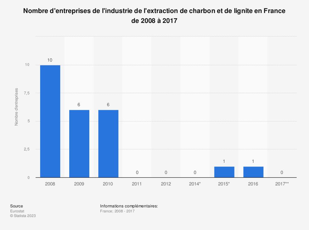 Statistique: Nombre d'entreprises de l'industrie de l'extraction de charbon et de lignite en France de 2008 à 2017 | Statista