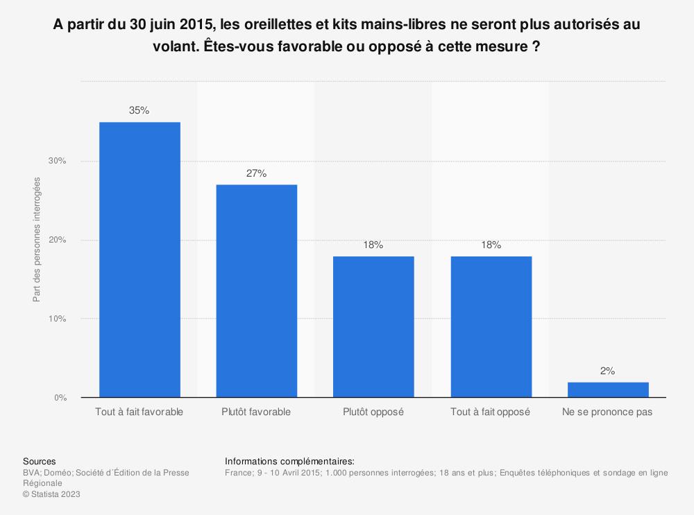 Statistique: A partir du 30 juin 2015, les oreillettes et kits mains-libres ne seront plus autorisés au volant. Êtes-vous favorable ou opposé à cette mesure? | Statista