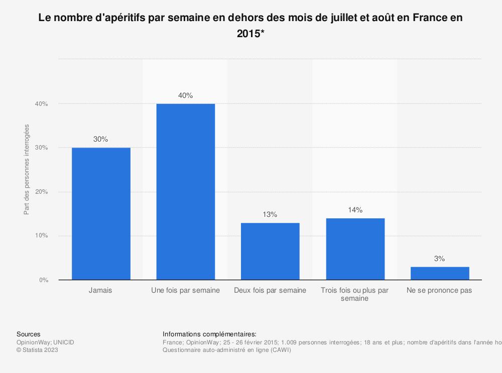 Statistique: Le nombre d'apéritifs par semaine en dehors des mois de juillet et août en France en 2015* | Statista