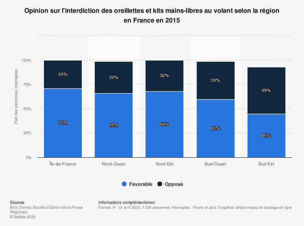 Statistique: Opinion sur l'interdiction des oreillettes et kits mains-libres au volant selon la région en France en 2015 | Statista