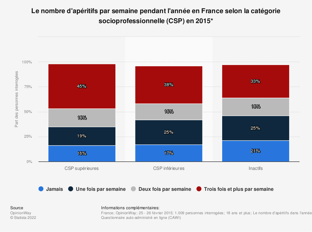 Statistique: Le nombre d'apéritifs par semaine pendant l'année en France selon la catégorie socioprofessionnelle (CSP) en 2015* | Statista