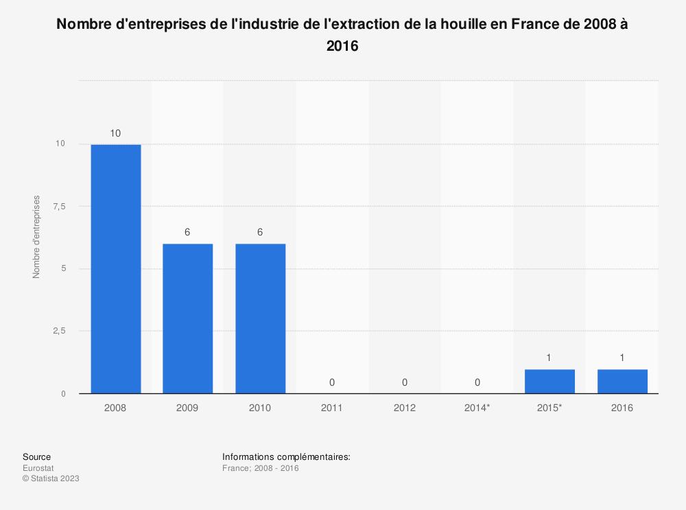 Statistique: Nombre d'entreprises de l'industrie de l'extraction de la houille en France de 2008 à 2016 | Statista