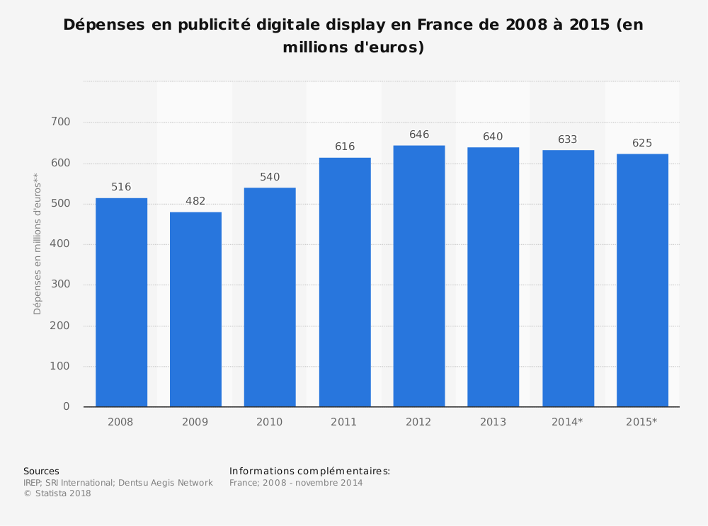 Statistique: Dépenses en publicité digitale display en France de 2008 à 2015 (en millions d'euros) | Statista