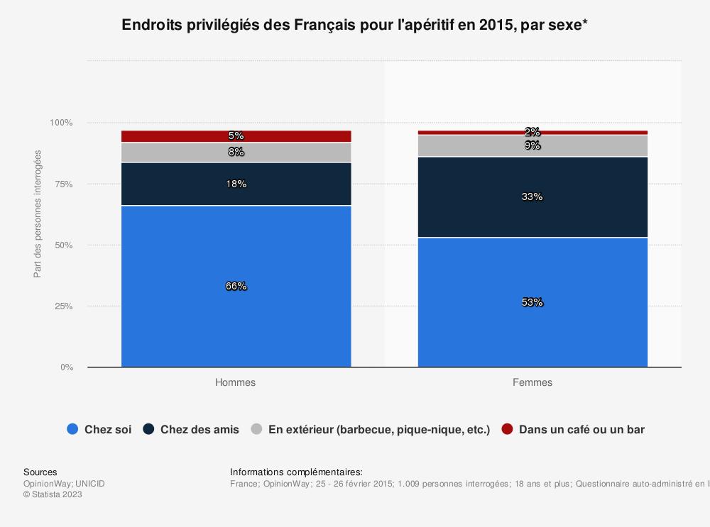 Statistique: Endroits privilégiés des Français pour l'apéritif en 2015, par sexe* | Statista