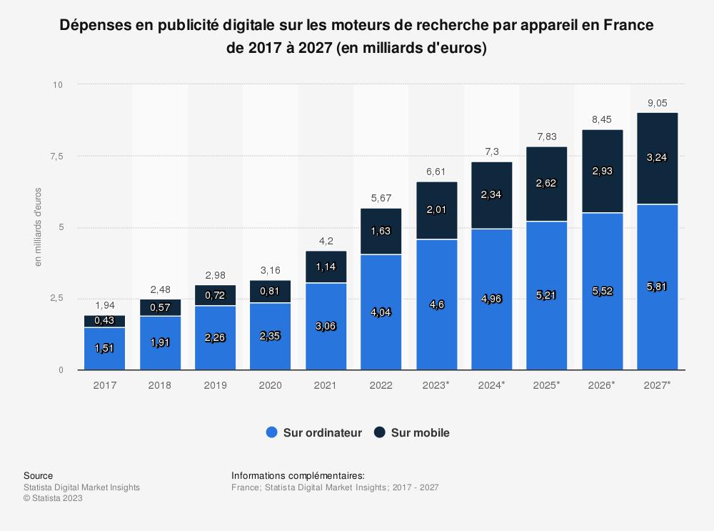 Statistique: Dépenses en publicité digitale sur les moteurs de recherche en France de 2008 à 2015 (en millions d'euros) | Statista