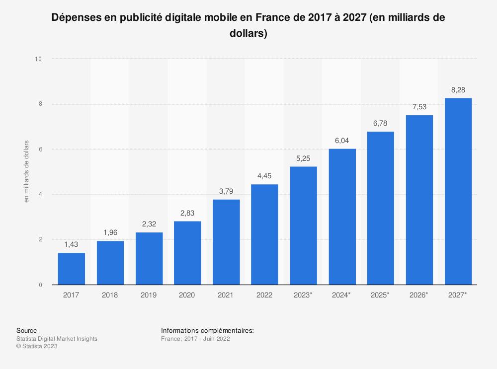 Statistique: Dépenses en publicité digitale mobile en France de 2011 à 2015 (en millions d'euros) | Statista