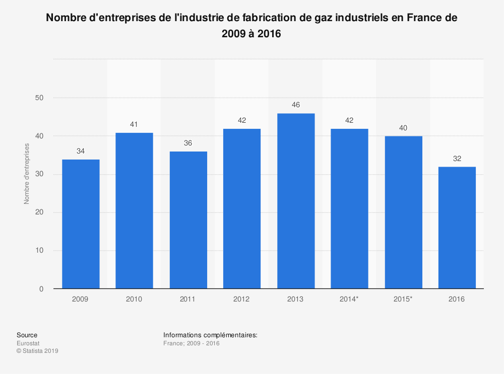 Statistique: Nombre d'entreprises de l'industrie de fabrication de gaz industriels en France de 2009 à 2016 | Statista