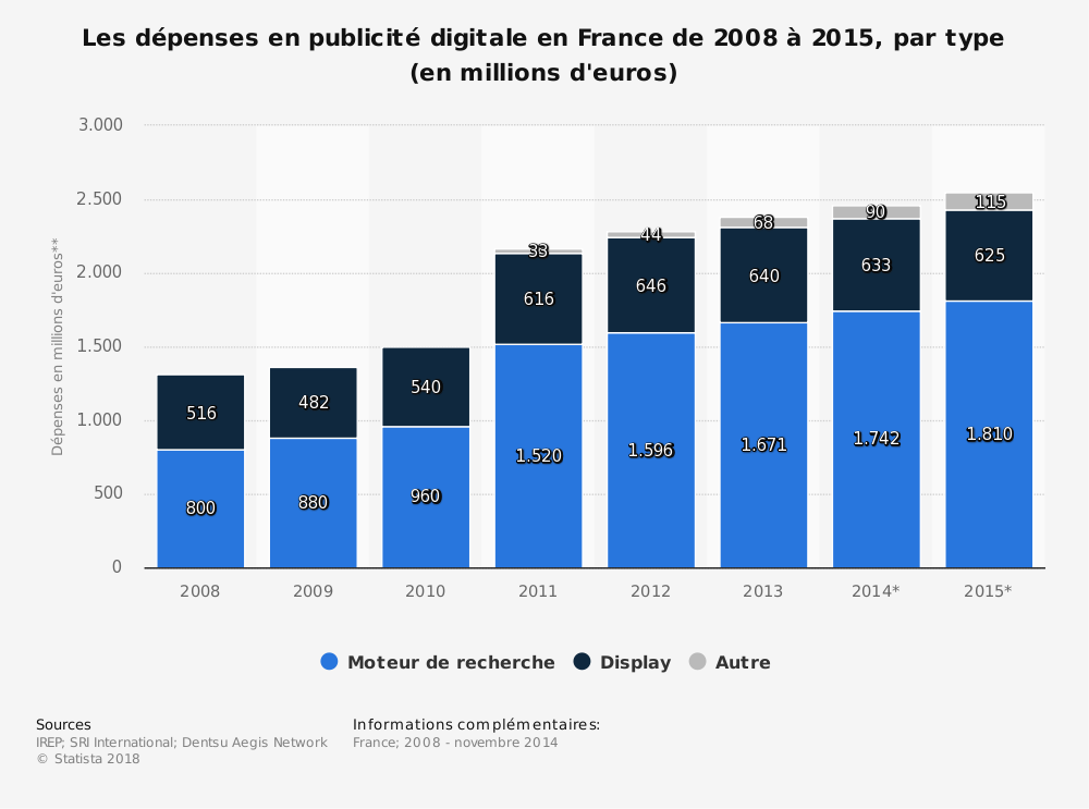 Statistique: Les dépenses en publicité digitale en France de 2008 à 2015, par type (en millions d'euros) | Statista