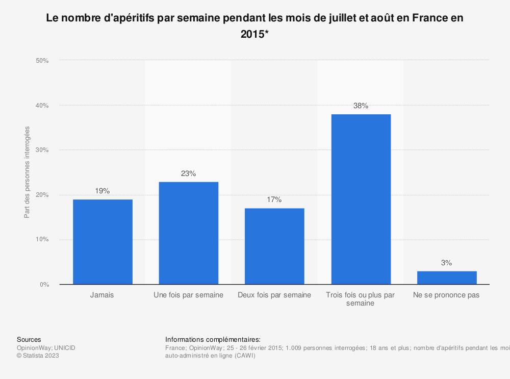 Statistique: Le nombre d'apéritifs par semaine pendant les mois de juillet et août en France en 2015* | Statista