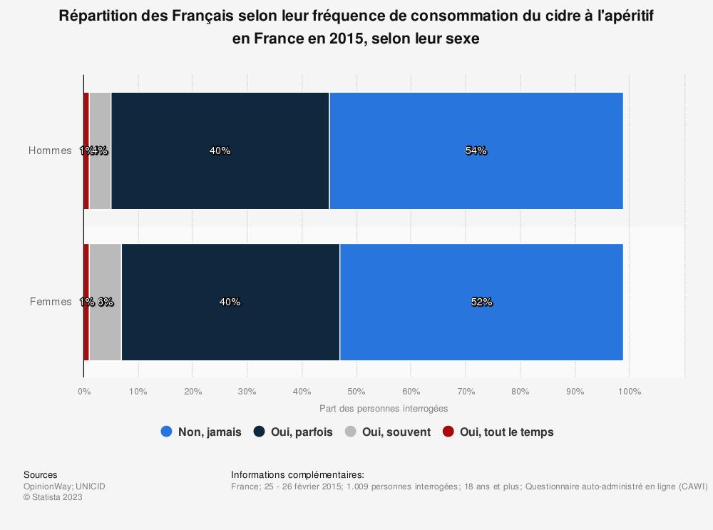 Statistique: Répartition des Français selon leur fréquence de consommation du cidre à l'apéritif en France en 2015, selon leur sexe | Statista