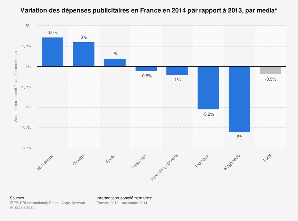 Statistique: Variation des dépenses publicitaires en France en 2014 par rapport à 2013, par média* | Statista