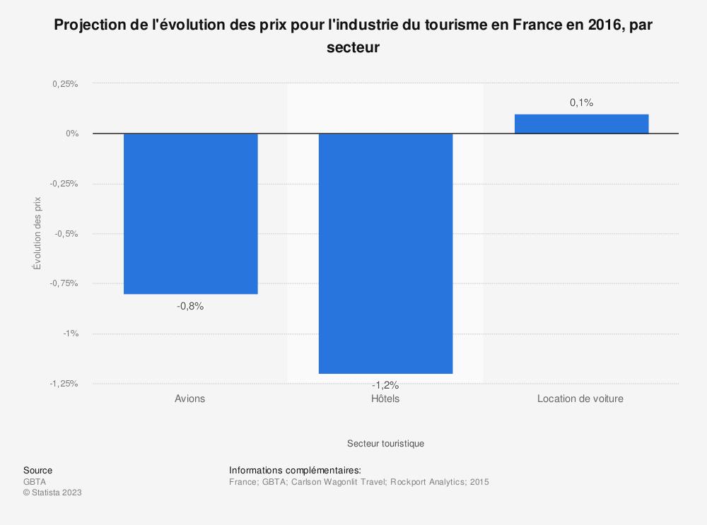 Statistique: Projection de l'évolution des prix pour l'industrie du tourisme en France en 2016, par secteur  | Statista