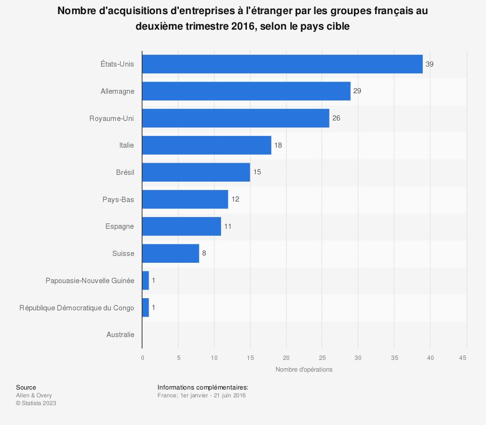 Statistique: Nombre d'acquisitions d'entreprises à l'étranger par les groupes français au deuxième trimestre 2016, selon le pays cible | Statista