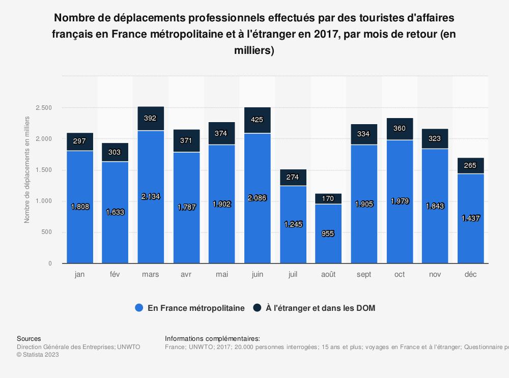 Statistique: Nombre de déplacements professionnels effectués par des touristes d'affaires français en France métropolitaine et à l'étranger en 2017, par mois de retour (en milliers)  | Statista