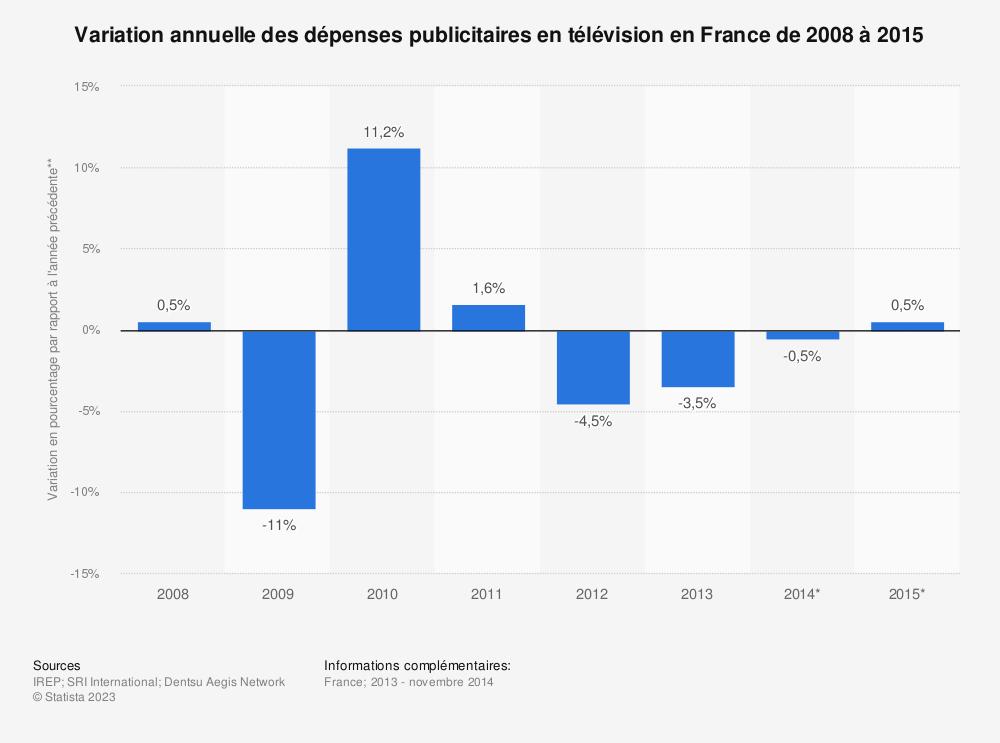 Statistique: Variation annuelle des dépenses publicitaires en télévision en France de 2008 à 2015 | Statista