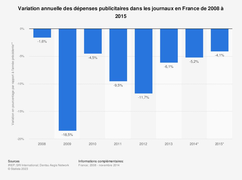 Statistique: Variation annuelle des dépenses publicitaires dans les journaux en France de 2008 à 2015 | Statista