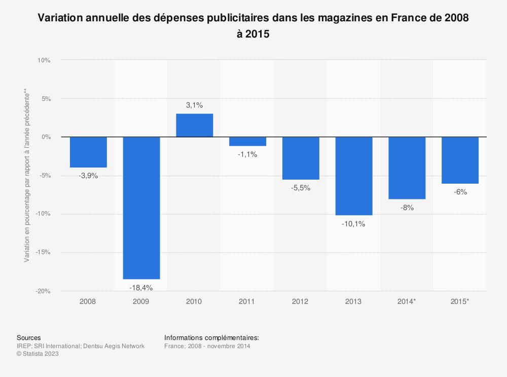 Statistique: Variation annuelle des dépenses publicitaires dans les magazines en France de 2008 à 2015 | Statista