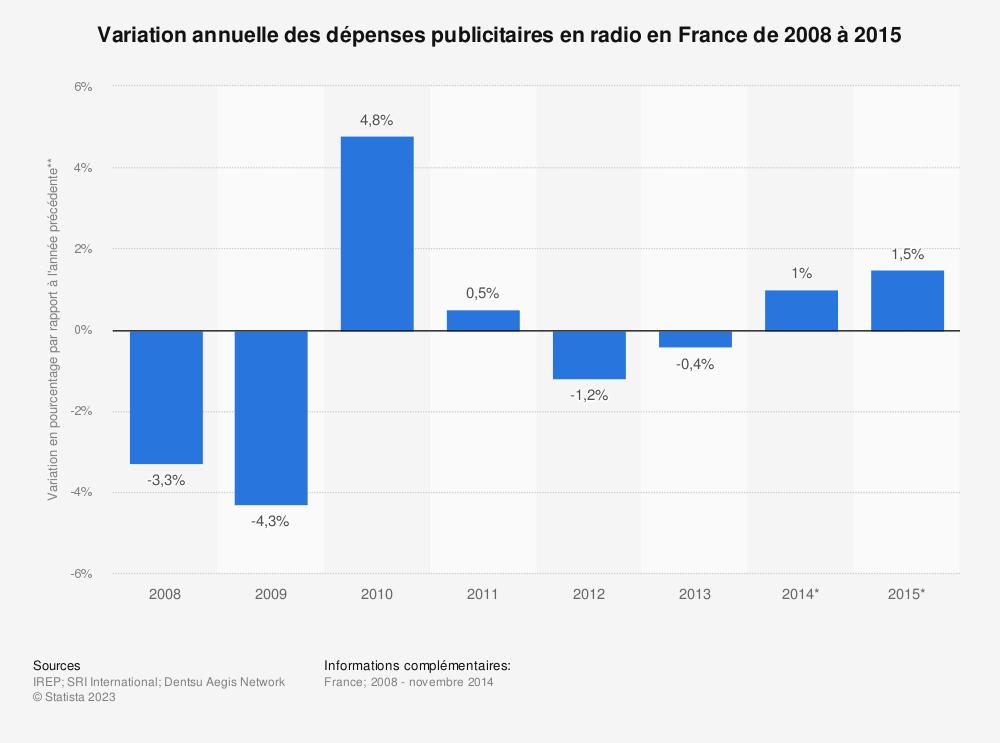 Statistique: Variation annuelle des dépenses publicitaires en radio en France de 2008 à 2015 | Statista
