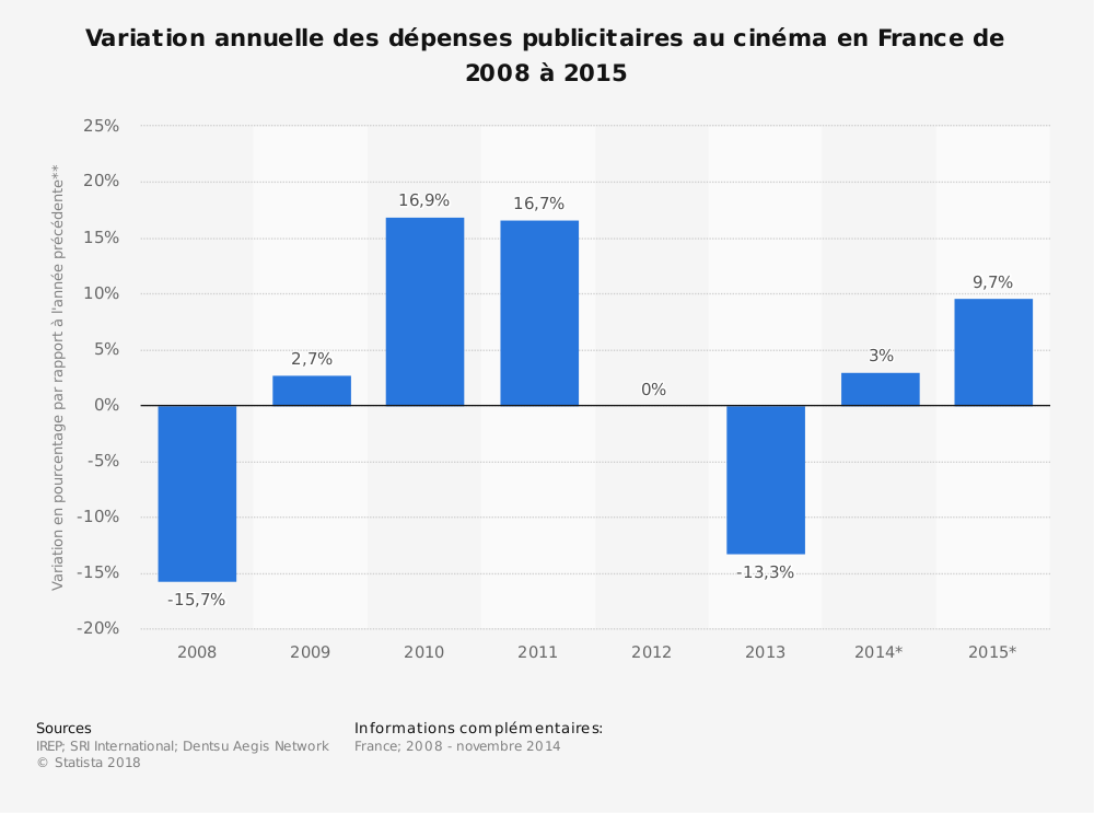 Statistique: Variation annuelle des dépenses publicitaires au cinéma en France de 2008 à 2015 | Statista
