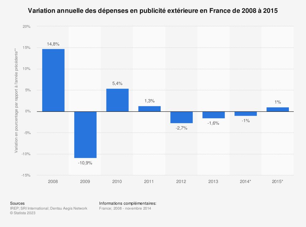 Statistique: Variation annuelle des dépenses en publicité extérieure en France de 2008 à 2015 | Statista