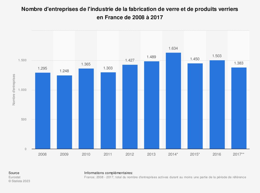 Statistique: Nombre d'entreprises de l'industrie de la fabrication de verre et de produits verriers en France de 2008 à 2017 | Statista