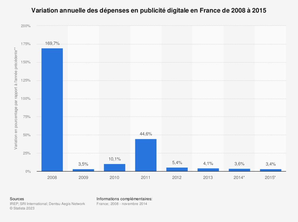 Statistique: Variation annuelle des dépenses en publicité digitale en France de 2008 à 2015 | Statista